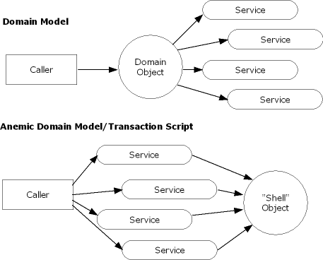 Domain Models Anemic Domain Models And Transaction Scripts Oh My
